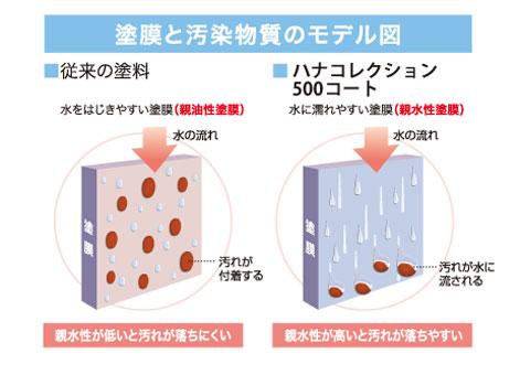 塗膜と汚染物質のモデル図